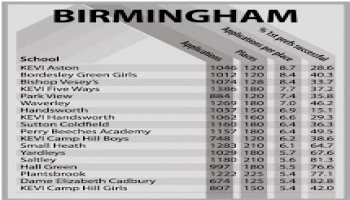 Birminghams Most Popular Secondary Schools 2014-15